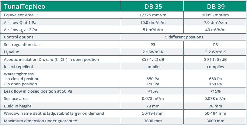 Tunal Top Neo DB35 & DB39 performance data
