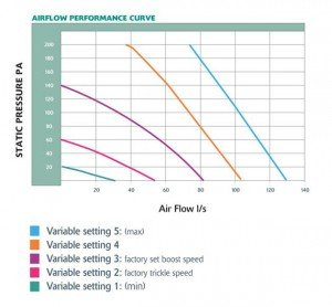 059 - Airstream 1.1E Airflow Performance