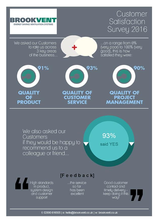 Results - Brookvent Customer Satisfaction Survey 2016