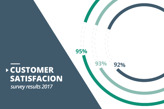Customer satisfaction survey results 2017